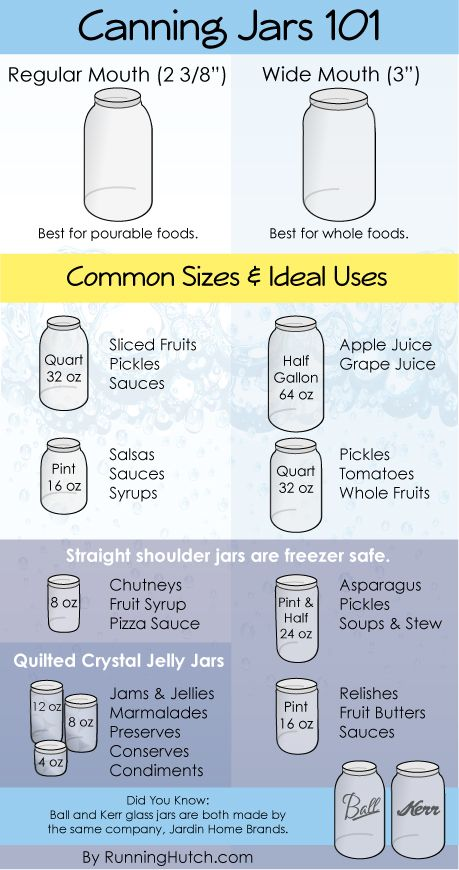 Canning Jars 101 - Everything You Need To Know and More!