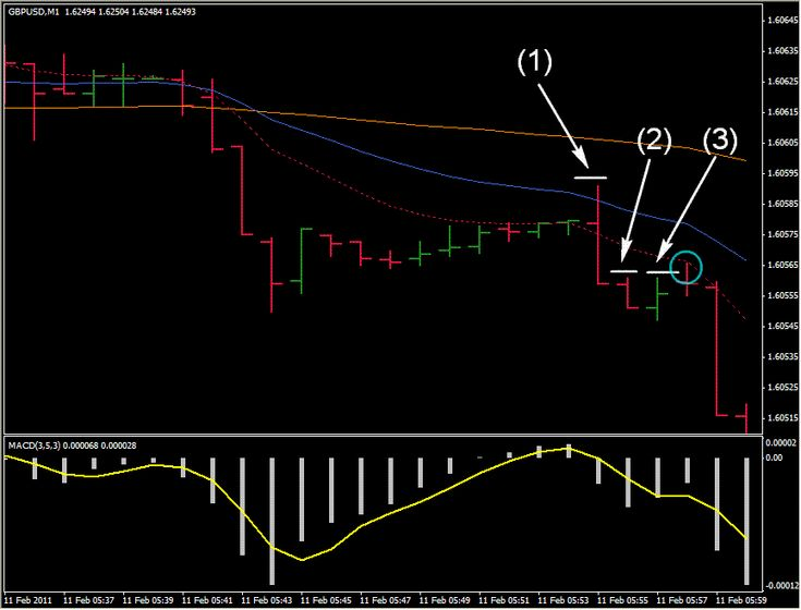 1 min Scalping GBP/USD Trading System - Forex Strategies - Forex Resources - Forex Trading-free forex trading signals and FX Forecast