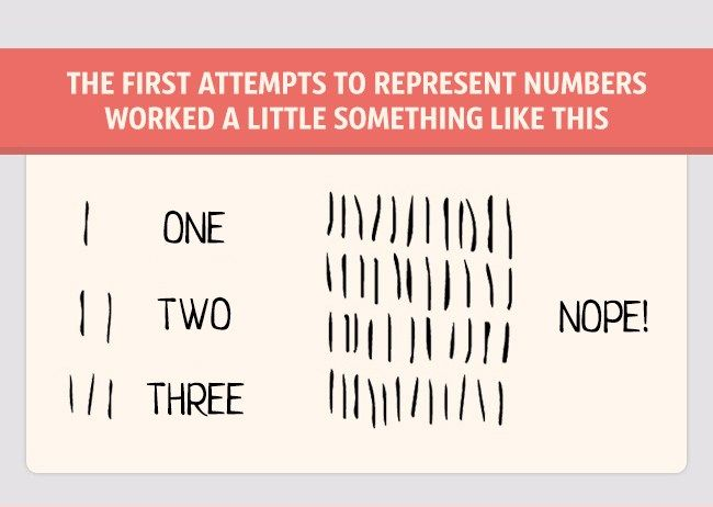 The Fascinating History Of Modern Numbers