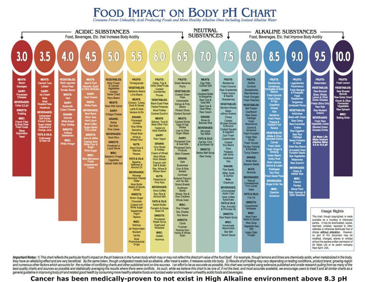 Food Impact On Body Ph Chart  Health    Caffeine Food