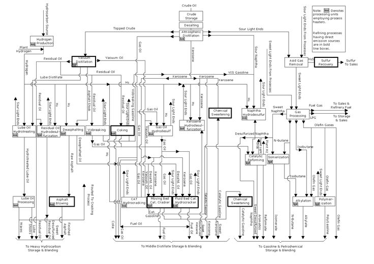 process flow diagrams explained