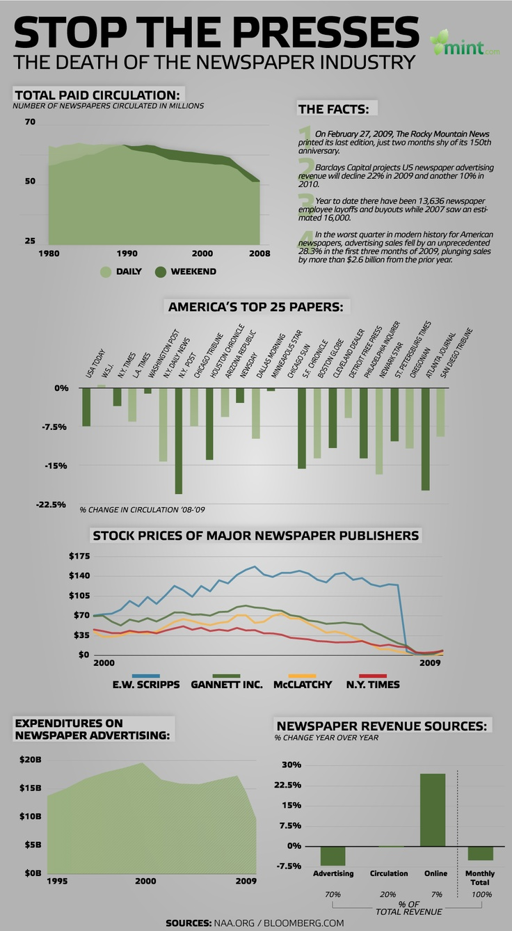 Death of the newspaper industry...