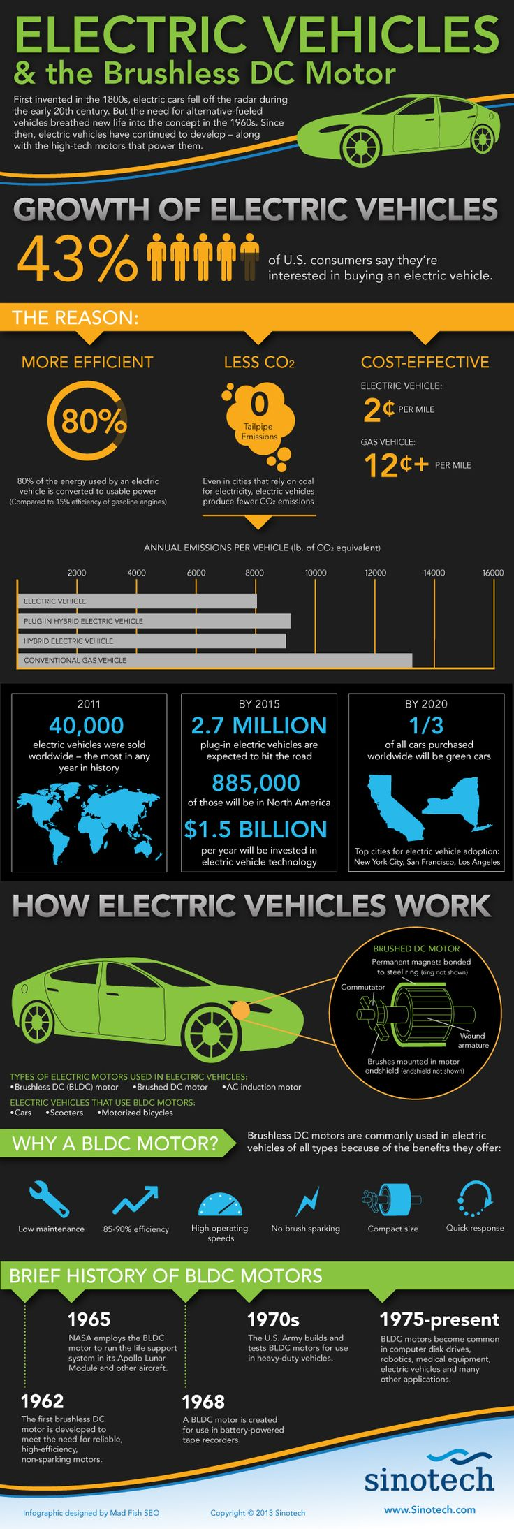 Electric Vehicles and the Brushless DC Motor [INFOGRAPHIC]