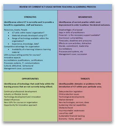 learner analysis template - 11 best swot analysis images on pinterest