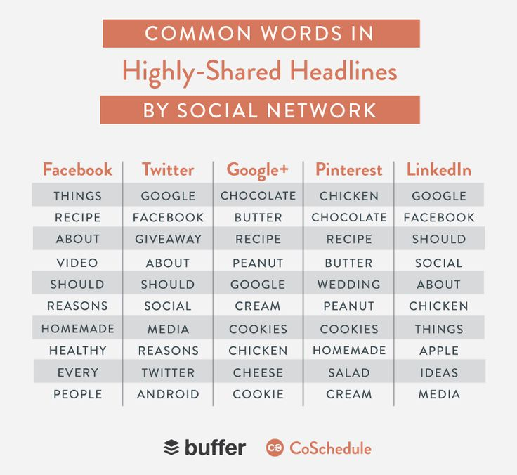 À chaque réseau social, sa propre audience et personnalité !