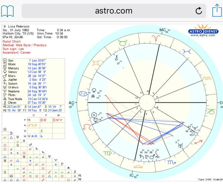 The 134 Best Astrology Images On Pinterest Aquarium Zodiac Signs