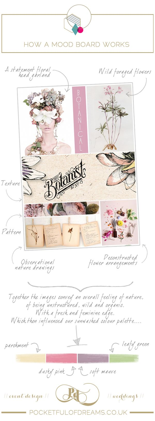 Botanical Bridal Inspiration Board ~ From inspiration board to reality by http://www.pocketfulofdreams.co.uk/