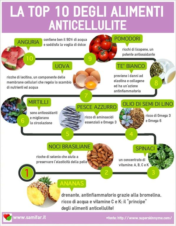 alimenti anticellulite infografica samifar parafarmacia borgo cerreto spoleto norcia