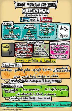 História em Quadrinhos!: Iluminismo - Idade Moderna