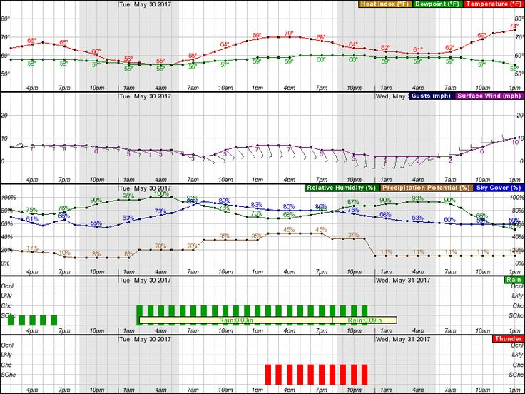 Hourly Weather Forecast for 40.02N 75.7W (Elev. 338 ft)