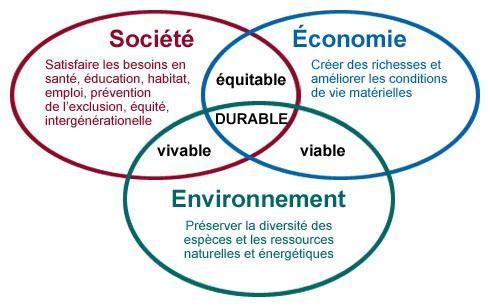 Le développement durable : un autre modèle économique et social