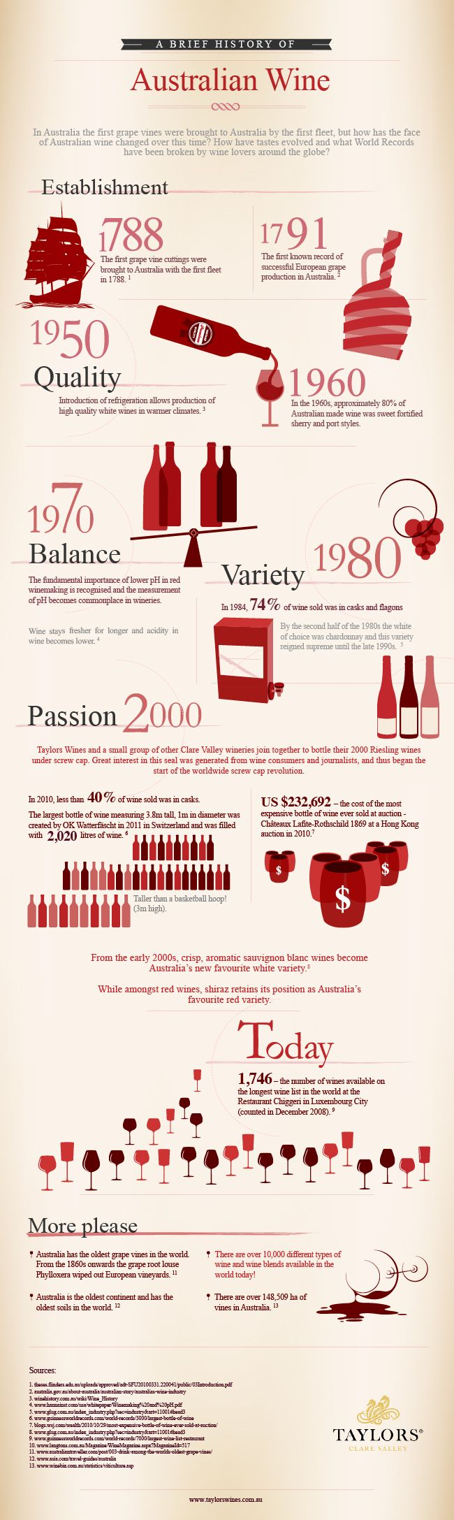 The History of Australian Wine Production [infographic] | Infographic Heaven