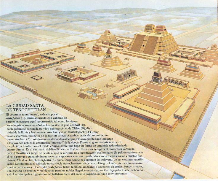 Descipción de la ciudad de Tenochtitlan.