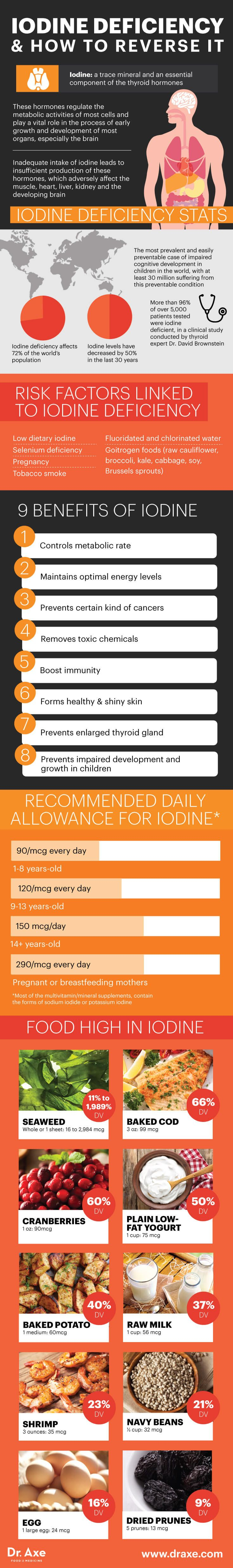 Iodine guide - Dr. Axe http://www.draxe.com #health #holistic #natural
