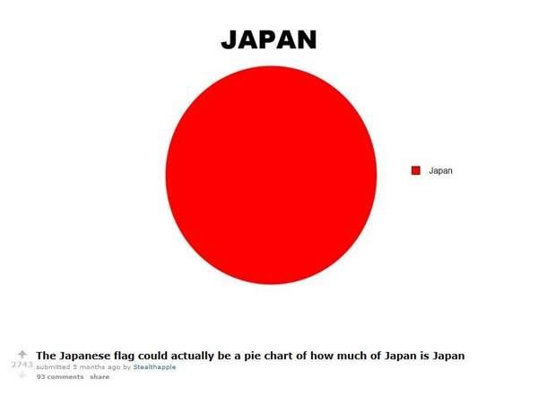 The Japanese Flag Is Actually A Pie Chart Of Japan  Too Funny