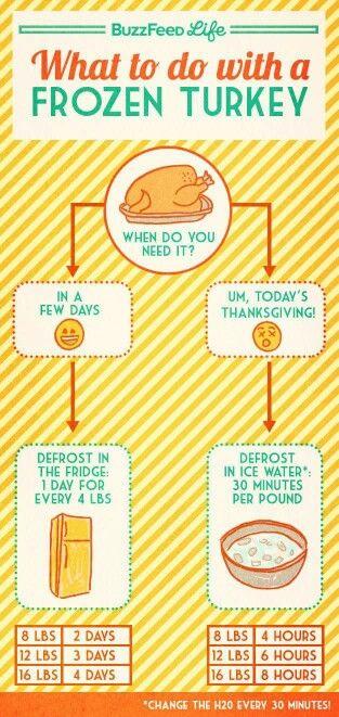 What to do with a feozen turkey