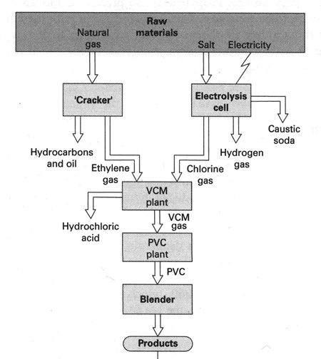 Pvc Production Process : Best all things chemical images on pinterest carbon