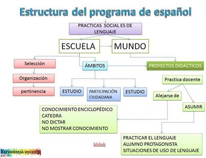 Estructura del programa de espa ol experiencia docente for Programa para combinar colores