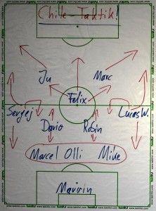 Die bei der Fußball-WM 2014 gezeigten taktischen Raffinessen von Chile sind auch von einer ambitionierten Jugendmannschaft umsetzbar. Dieser Artikel entschlüsselt die chilenische Spielweise.
