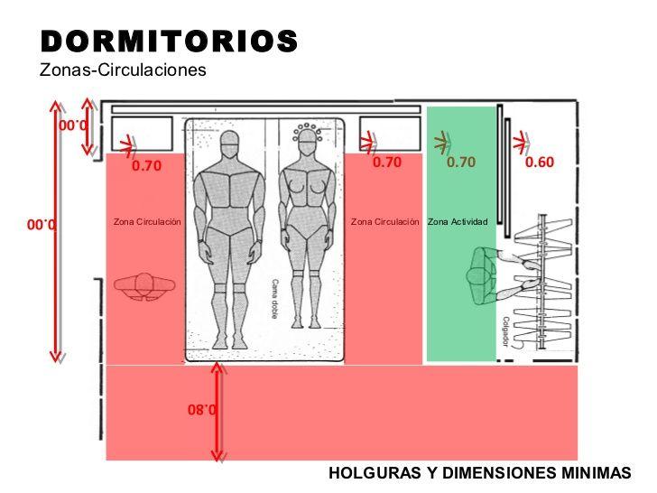 DORMITORIOS Zonas-Circulaciones       0.00                  0.70                        0.70             0.70         0.60...