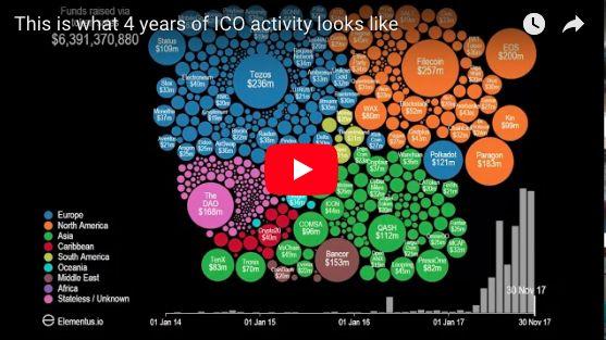 По данным Coinschedule, в 2017 году в результате так называемых «первоначальных предложений монет» (ICO) во всем мире было суммарно привлечено более $3.6 млрд. Это почти в 40 раз (!) превышает объём средств, которые были собраны в ходе ICO, проведенных в прошлом году