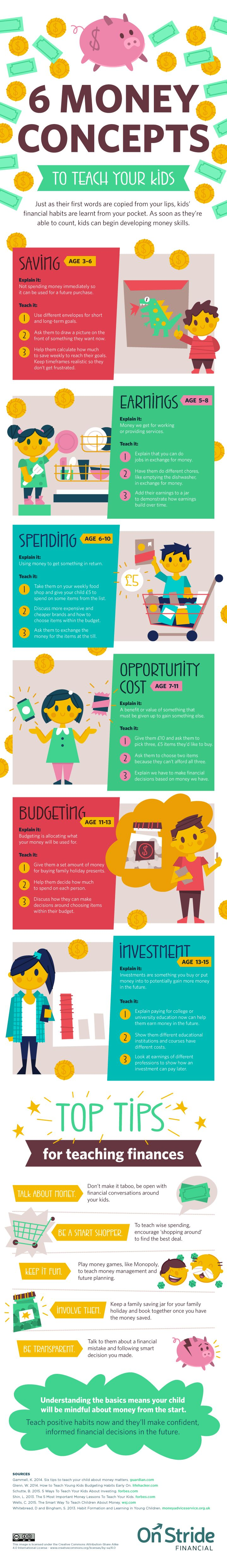 Check it out below for ideas on when and how to teach your kids about money — no matter how old they are.