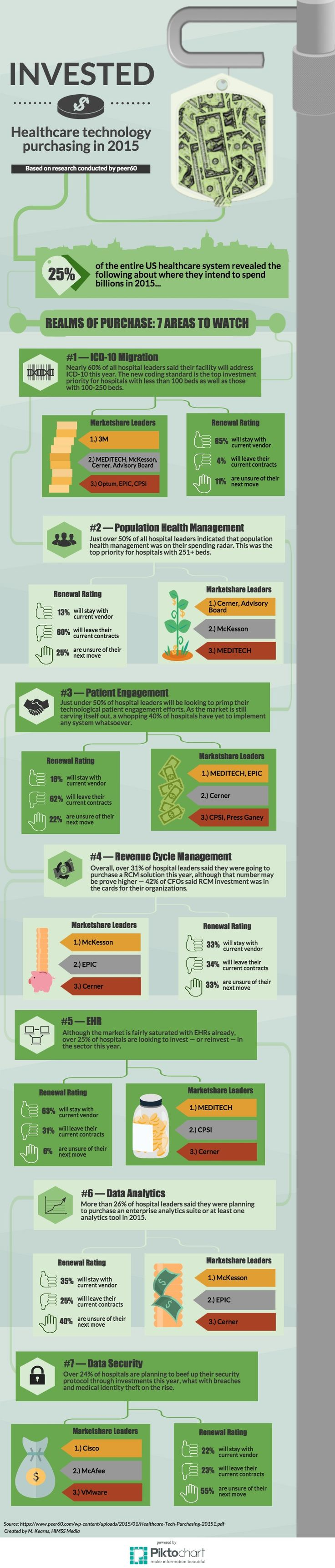 Infographic: 2015 health IT purchasing trends (ICD-10, Population Health Management, Patient Engagement, RCM, Data Analytics, Data Security) (HeathcareItNews.com)