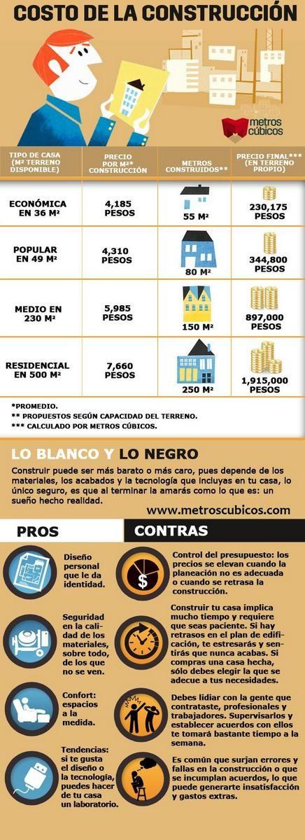 Costos de la Construcción, Pros y Contras #Informate #MetrosCubicos