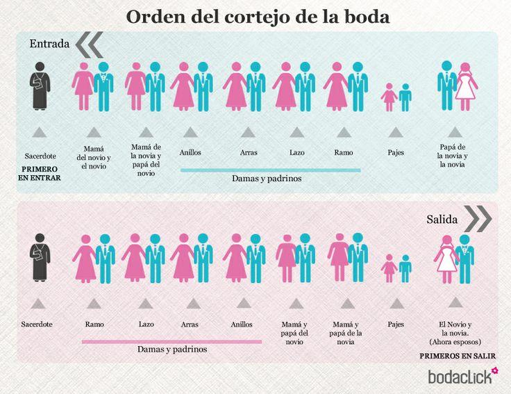 Padrinos De Matrimonio Catolico : Orden del cortejo de la boda padrinos damas novia