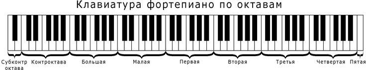 Клавиатура-пианино-по-октавам.png (2525×485)