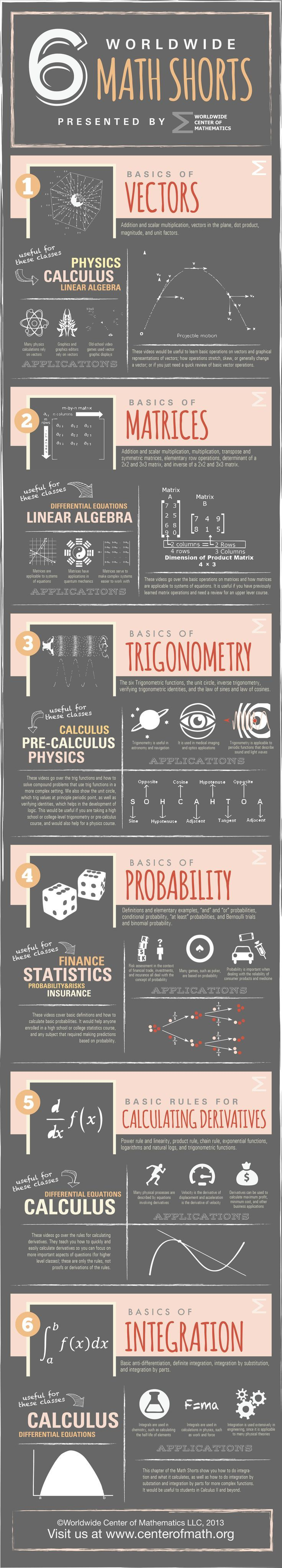 Neat infographic about the video series explaining various MATH concepts. I haven't looked at them, personally, but the ad here for them is awesome! ~Bon