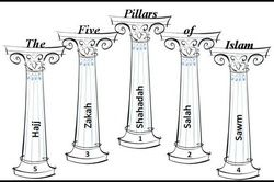 Five pillars - basic precepts of Islam , including belief in allah and Muhammad the prophet , prayer, charity or almsgiving , fasting and pilgrimage to mecca.