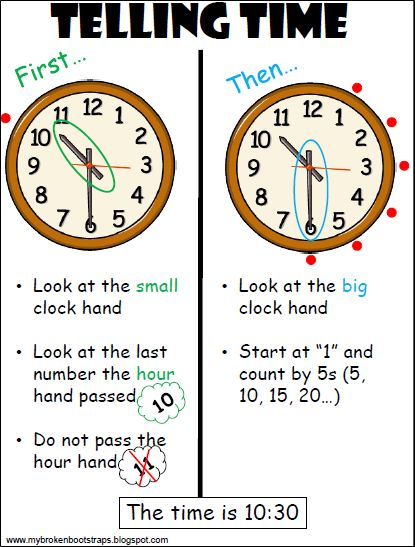 Freebie Clock Anchor Chart!  This blog has freebies every week.  Great ideas!