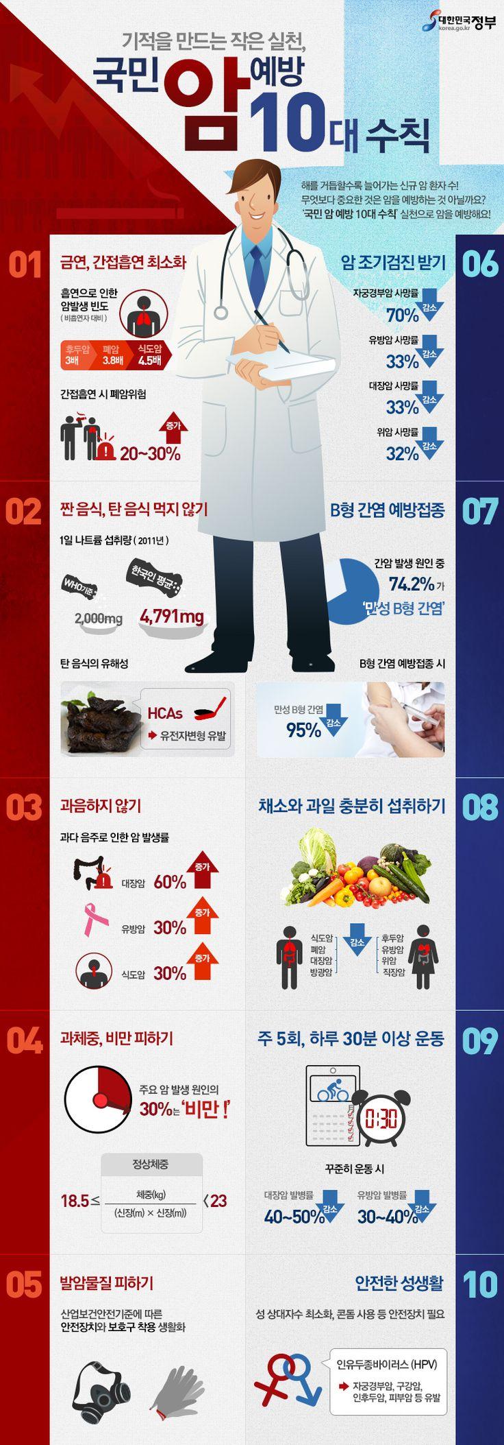 기적을 만드는 작은 실천, 국민 암 예방 10대 수칙(자료출처: 보건복지부, 제작:대한민국 정부포털 www.korea.go.kr)