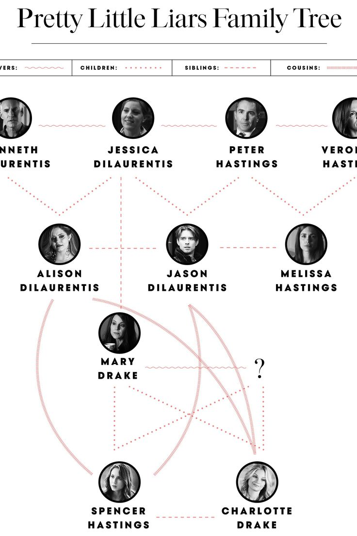 PLL's family chart, along with how the Drake family, Hastings family and DiLaurentis family are connected, from the head-turning Season 7A finale❤️❤️