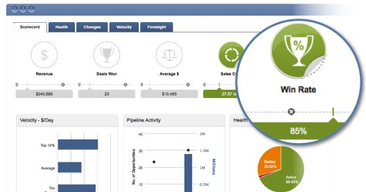 Predict and manage sales success with intelligent and relevant revenue metrics that uncover actionable insights. Use simple visualization and applied smart analytics to view sales goal attainment, pipeline health, sales velocity, and complex sales forecasts.