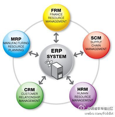 https://thoughtleadershipzen.blogspot.com/ #ThoughtLeadership Currently, studying and preparing myself for the exam-period next week. This period I will need to pass the tests related to 3 different business fields: Information Systems, Logistics, and Service Marketing Management.