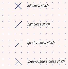 Working a half cross stitch, a quarter cross stitch and a three-quarter cross stitch