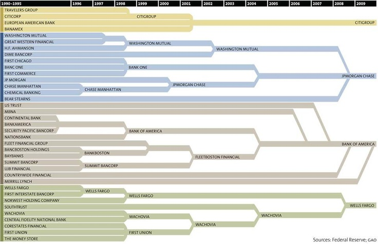 Mergers and Acquisitions, 1990 - 2009Monopoly, Charts, Hands, Graphics, Credit Union, Mr. Big, Infographic, People, Banks
