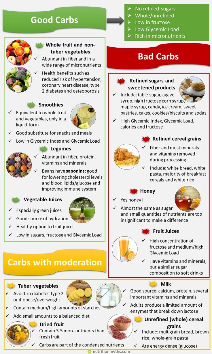 How Does a Low Carb Diet Work?