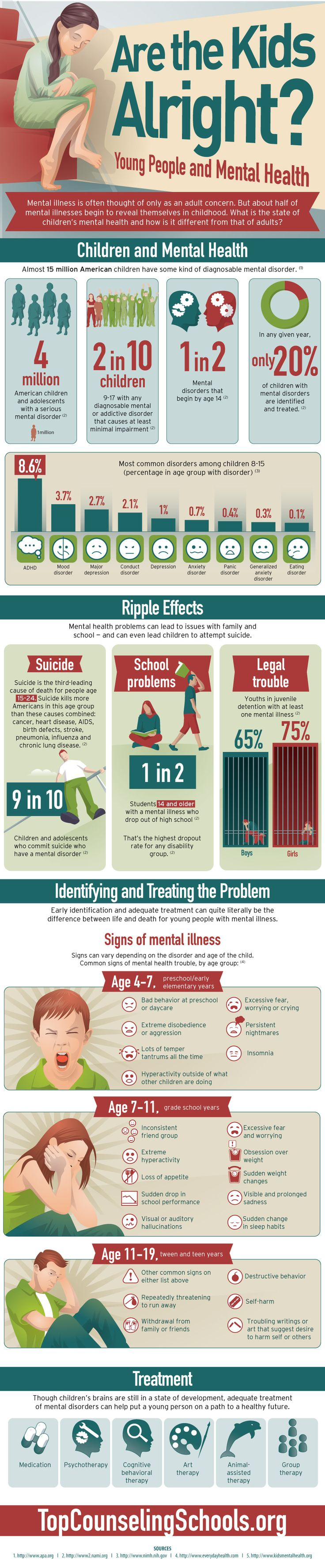 Mental illness is often thought of only as an adult concern. But about half of mental illnesses begin to reveal themselves in childhood. What is the state of children's mental health and how is it different from that of adults?