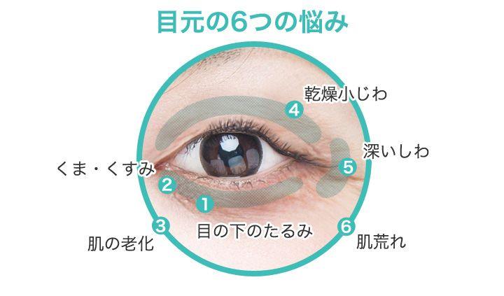 目元の6つの悩み / 1.目の下のたるみ / 2.くま・くすみ / 3.肌の老化 / 4.乾燥小じわ / 5.深いしわ / 6.肌荒れ