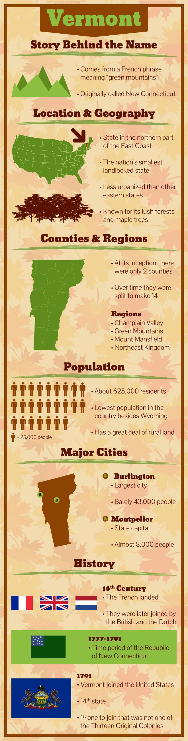 Vermont Facts -- Enjoy the taste of pure maple syrup, fresh from mother nature - maplegrove.com #vermont #mapletrees #maplegrovefarms