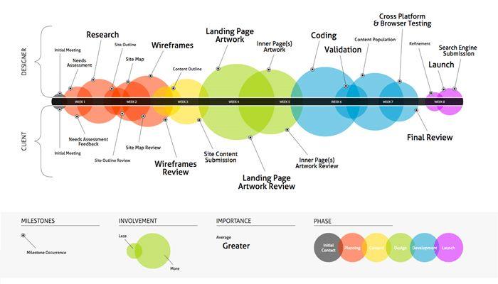 2. Information Architecture 3
