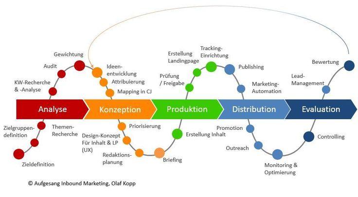 Content-Marketing-Prozess
