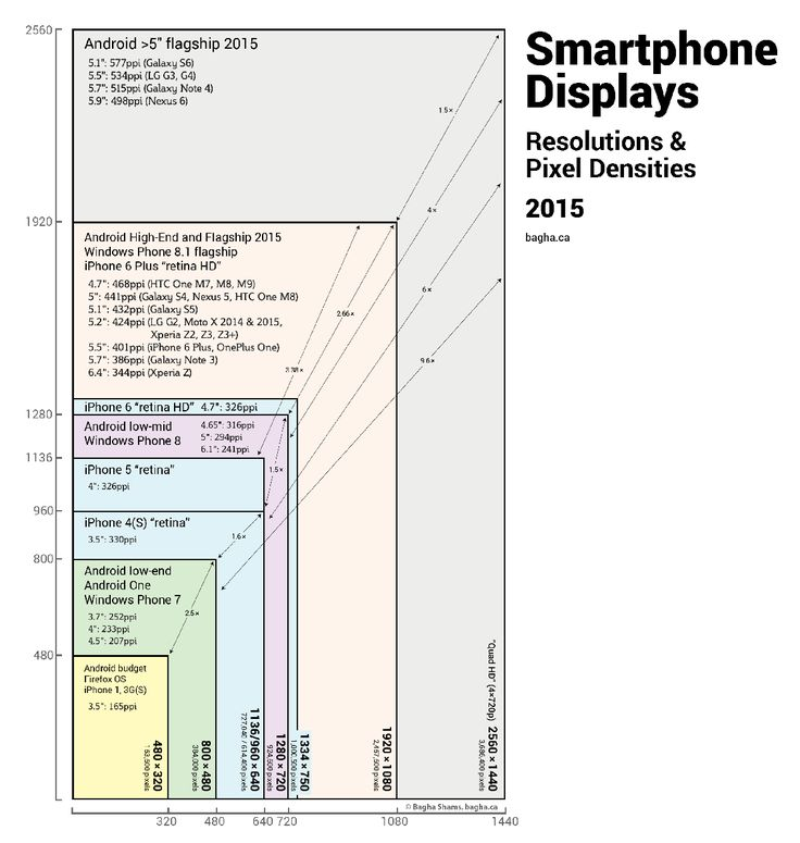 Image result for smartphone screen sizes chart