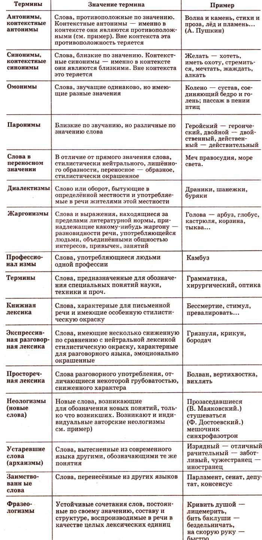 Термины языкознания (основные).