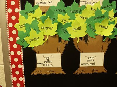 On the top row we have our prefixes. On a notecard I write the prefix/suffix/root that we are studying, what it is, and the meaning. On each leaf (simply a di-cut) I write the words that we found, use, and are studying. Downloadable tree