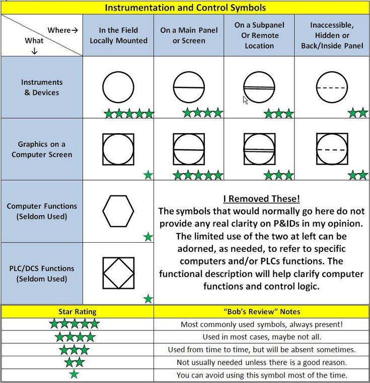 piping instrumentation diagram tutorial 25+ best ideas about piping and instrumentation diagram on ... piping and instrumentation diagram manual