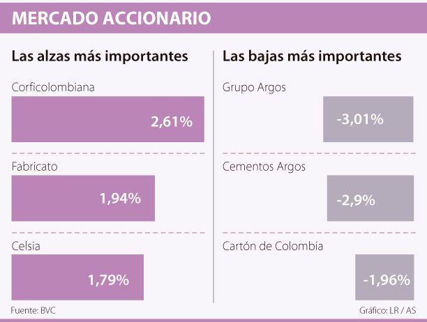 Bancolombia, la más tranzada en la BVC con $14.568 millones